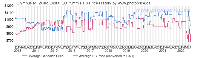 Price History Graph for Olympus M. Zuiko Digital ED 75mm F1.8