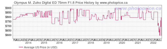 US Price History Graph for Olympus M. Zuiko Digital ED 75mm F1.8