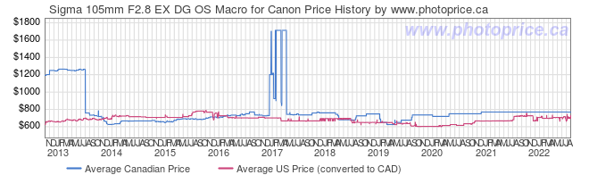 Price History Graph for Sigma 105mm F2.8 EX DG OS Macro for Canon