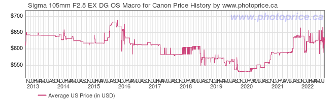 US Price History Graph for Sigma 105mm F2.8 EX DG OS Macro for Canon