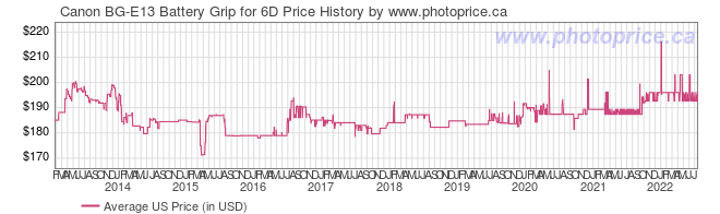 US Price History Graph for Canon BG-E13 Battery Grip for 6D