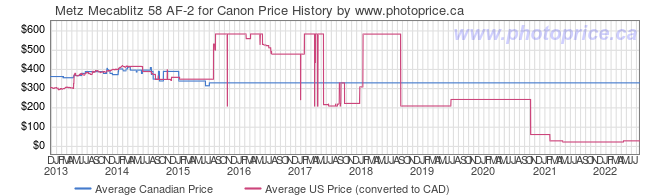 Price History Graph for Metz Mecablitz 58 AF-2 for Canon