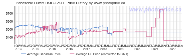 Price History Graph for Panasonic Lumix DMC-FZ200