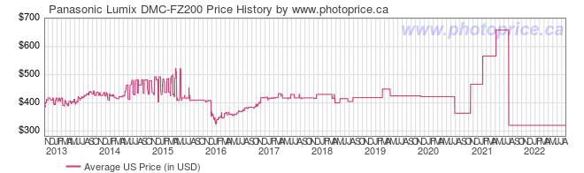US Price History Graph for Panasonic Lumix DMC-FZ200