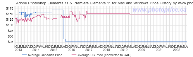 Price History Graph for Adobe Photoshop Elements 11 & Premiere Elements 11 for Mac and Windows