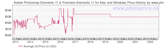 US Price History Graph for Adobe Photoshop Elements 11 & Premiere Elements 11 for Mac and Windows
