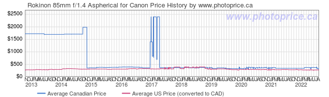 Price History Graph for Rokinon 85mm f/1.4 Aspherical for Canon