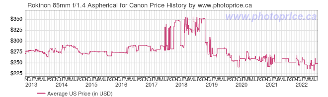 US Price History Graph for Rokinon 85mm f/1.4 Aspherical for Canon