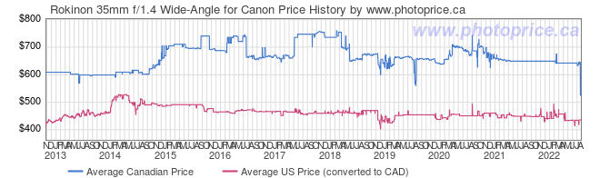 Price History Graph for Rokinon 35mm f/1.4 Wide-Angle for Canon