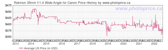 US Price History Graph for Rokinon 35mm f/1.4 Wide-Angle for Canon