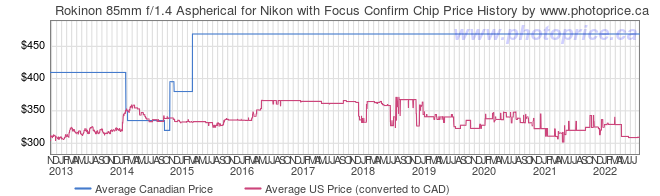 Price History Graph for Rokinon 85mm f/1.4 Aspherical for Nikon with Focus Confirm Chip