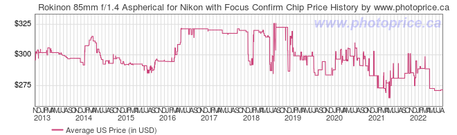 US Price History Graph for Rokinon 85mm f/1.4 Aspherical for Nikon with Focus Confirm Chip