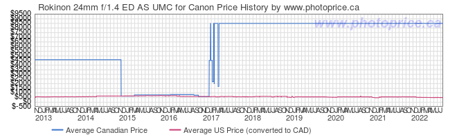 Price History Graph for Rokinon 24mm f/1.4 ED AS UMC for Canon