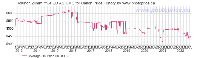 US Price History Graph for Rokinon 24mm f/1.4 ED AS UMC for Canon