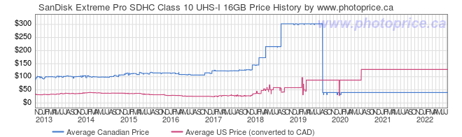 Price History Graph for SanDisk Extreme Pro SDHC Class 10 UHS-I 16GB