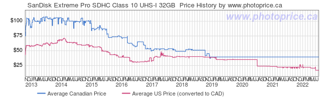 Price History Graph for SanDisk Extreme Pro SDHC Class 10 UHS-I 32GB