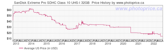 US Price History Graph for SanDisk Extreme Pro SDHC Class 10 UHS-I 32GB