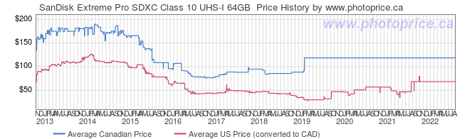 Price History Graph for SanDisk Extreme Pro SDXC Class 10 UHS-I 64GB