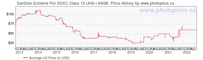 US Price History Graph for SanDisk Extreme Pro SDXC Class 10 UHS-I 64GB
