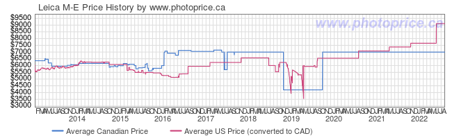Price History Graph for Leica M-E