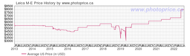 US Price History Graph for Leica M-E