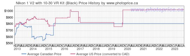 Price History Graph for Nikon 1 V2 with 10-30 VR Kit (Black)
