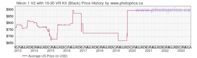 US Price History Graph for Nikon 1 V2 with 10-30 VR Kit (Black)