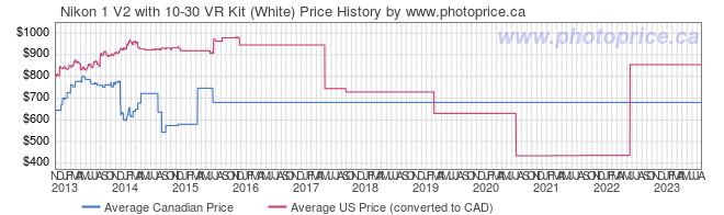 Price History Graph for Nikon 1 V2 with 10-30 VR Kit (White)