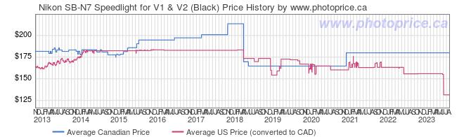 Price History Graph for Nikon SB-N7 Speedlight for V1 & V2 (Black)