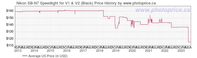 US Price History Graph for Nikon SB-N7 Speedlight for V1 & V2 (Black)