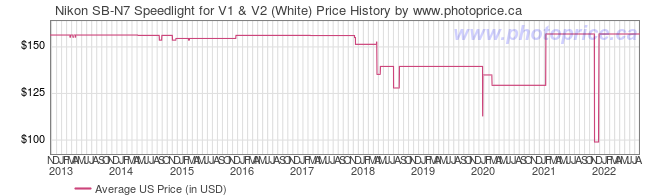 US Price History Graph for Nikon SB-N7 Speedlight for V1 & V2 (White)