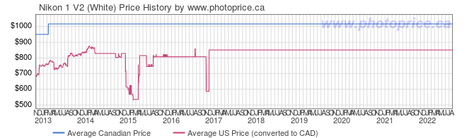 Price History Graph for Nikon 1 V2 (White)