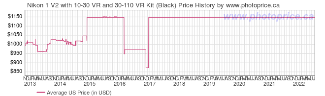 US Price History Graph for Nikon 1 V2 with 10-30 VR and 30-110 VR Kit (Black)