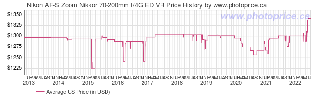 US Price History Graph for Nikon AF-S Zoom Nikkor 70-200mm f/4G ED VR