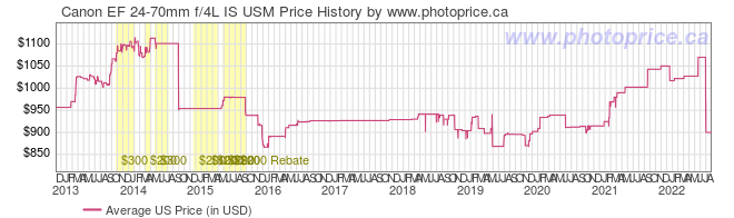 US Price History Graph for Canon EF 24-70mm f/4L IS USM