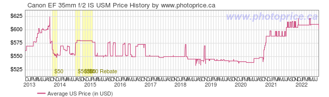 US Price History Graph for Canon EF 35mm f/2 IS USM