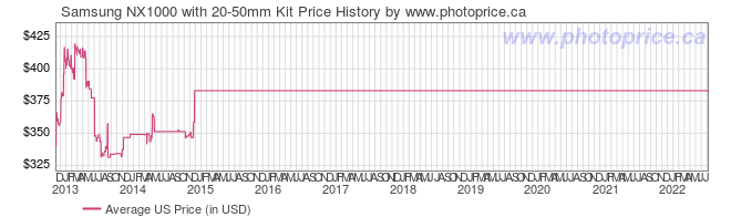 US Price History Graph for Samsung NX1000 with 20-50mm Kit