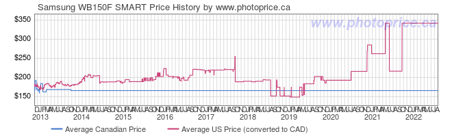 Price History Graph for Samsung WB150F SMART