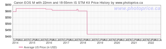 US Price History Graph for Canon EOS M with 22mm and 18-55mm IS STM Kit