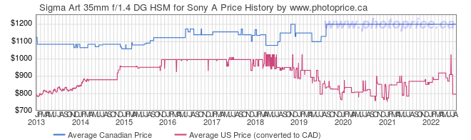 Price History Graph for Sigma Art 35mm f/1.4 DG HSM for Sony A