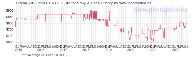 US Price History Graph for Sigma Art 35mm f/1.4 DG HSM for Sony A