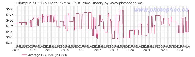 US Price History Graph for Olympus M.Zuiko Digital 17mm F/1.8