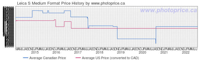 Price History Graph for Leica S Medium Format