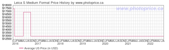 US Price History Graph for Leica S Medium Format