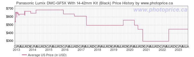 US Price History Graph for Panasonic Lumix DMC-GF5X With 14-42mm Kit (Black)