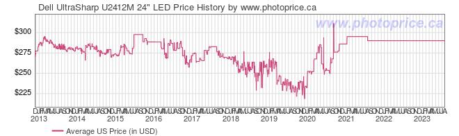 US Price History Graph for Dell UltraSharp U2412M 24