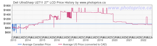 Price History Graph for Dell UltraSharp U2711 27