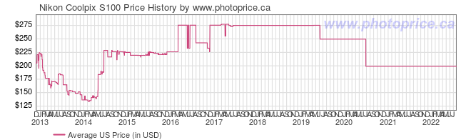 US Price History Graph for Nikon Coolpix S100