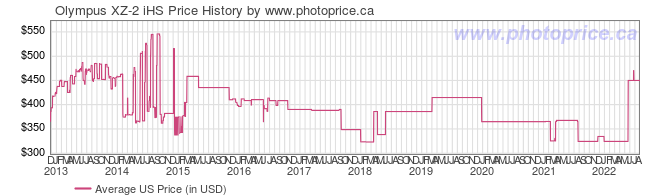 US Price History Graph for Olympus XZ-2 iHS