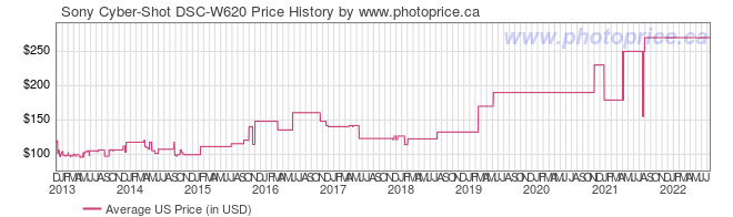 US Price History Graph for Sony Cyber-Shot DSC-W620